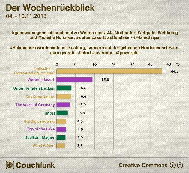 Die Wochencharts vom 04. - 10. November