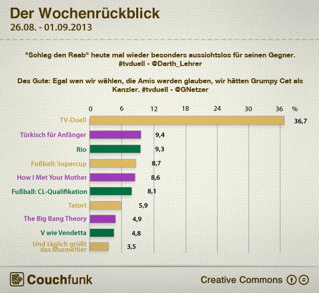 Wochencharts und TV-Duell