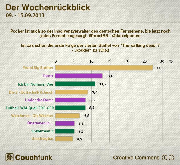 Die Wochencharts vom 09. - 15. September